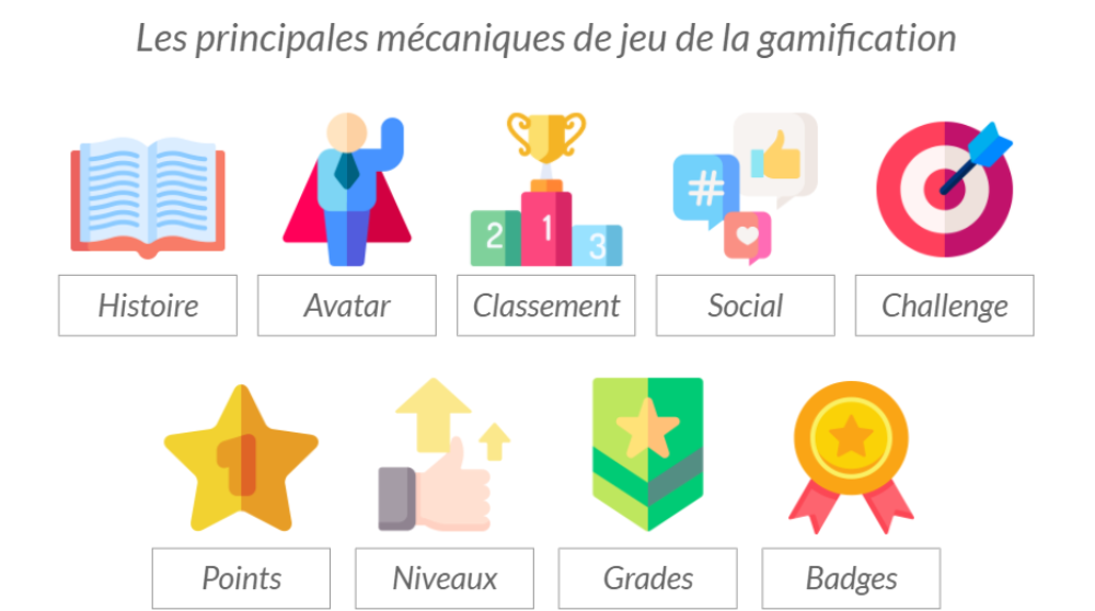Les principales mécaniques de jeu de la gamification