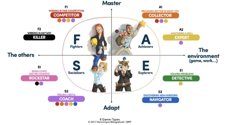 La topologie des différents types de joueurs  - Dominique Mangiatordi