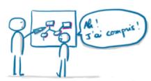 La facilitation graphique rend les choses visuelles