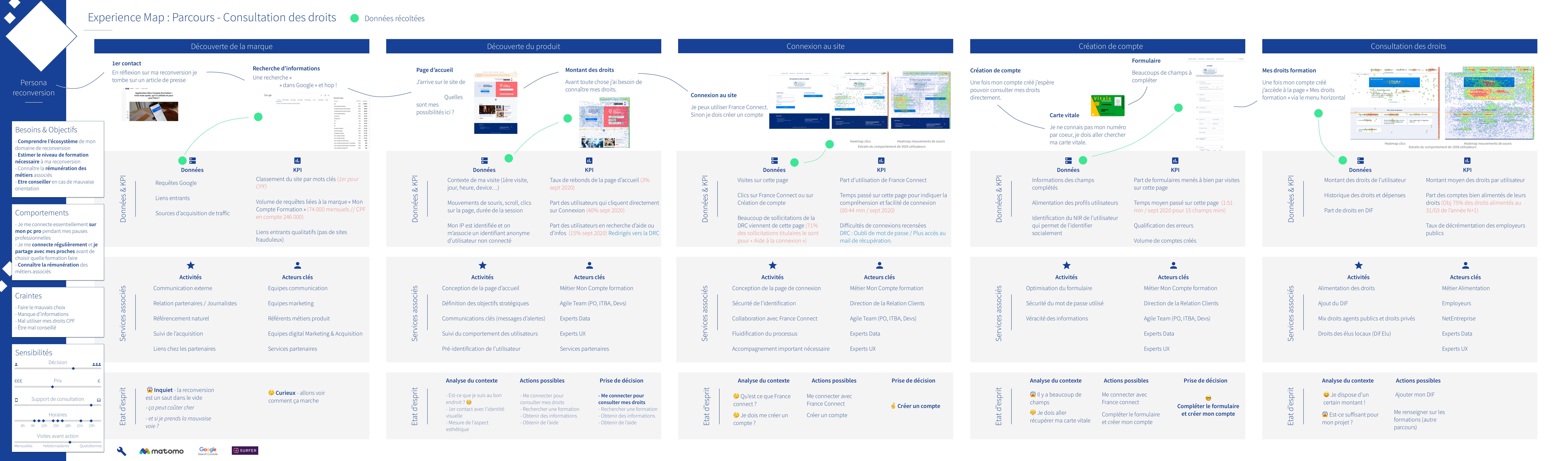 L'experience map : une illustration complète du parcours utilisateur