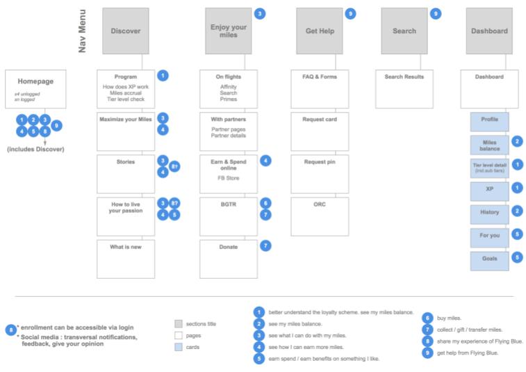 La site map pour optimiser le parcours utilisateur